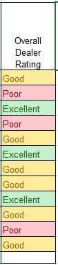 Image of Conditional Formatting applied to Column P